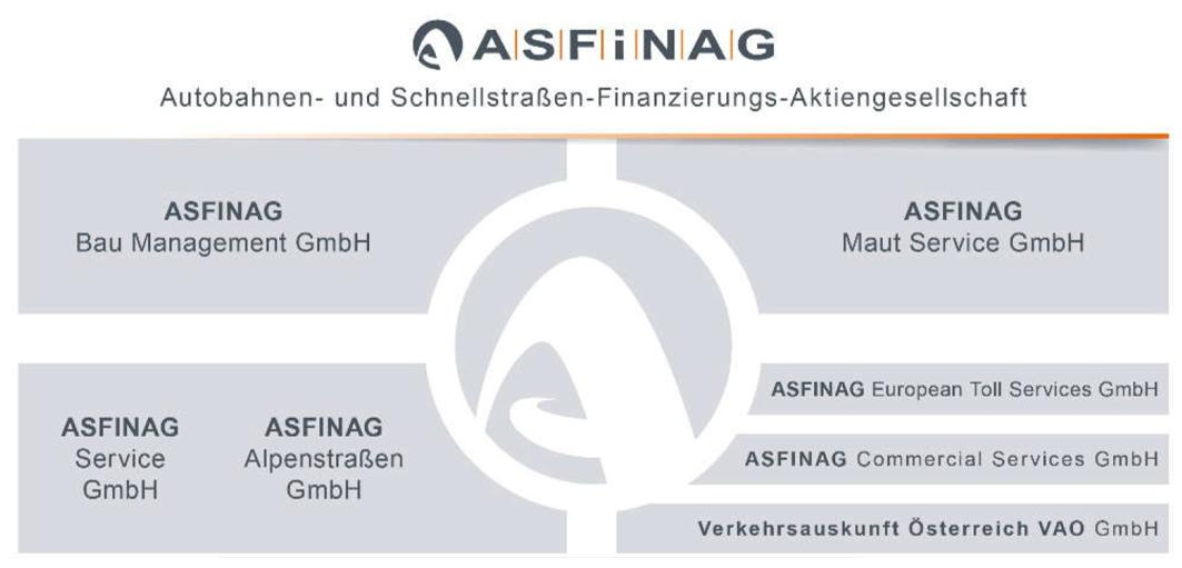Organisationsstruktur ASFINAG