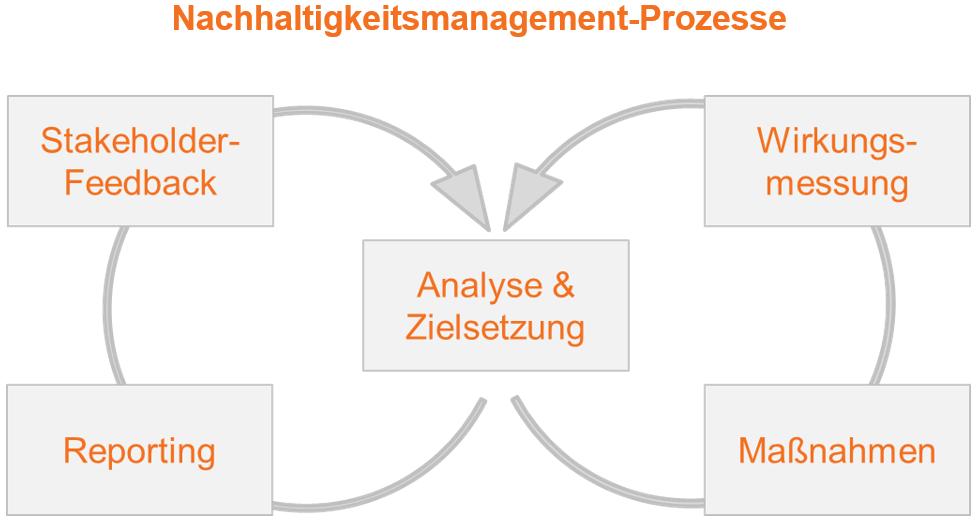 Nachhaltigkeitsmanagement-Prozesse