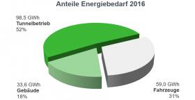 Tortengrafik Anteile Energiebedarf 2016