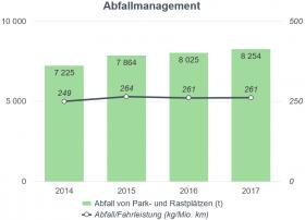 Säulengrafik Abfallmanagement