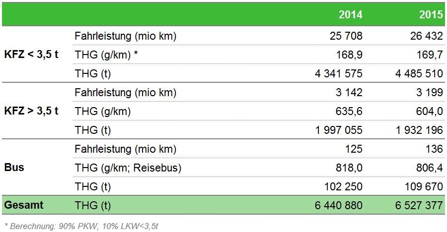 Tabelle THG-Emissionen