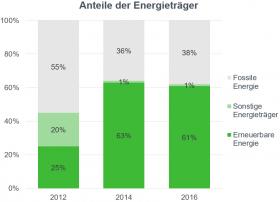 Säulengrafik Anteil_der_Energietraeger