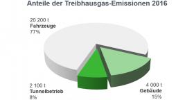 Tortengrafik Anteil der Treibhausgas-Emissionen 2016
