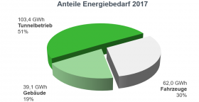 Tortengrafik Anteile Energiebedarf 2017
