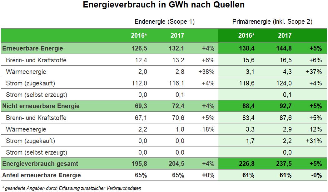 Tabelle Energieverbrauch in GWh nach Quellen