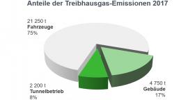 Tortengrafik Anteile der Treibhausgas-Emissionen 2017