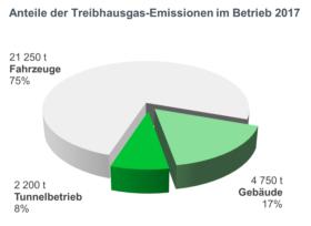 Anteile der Treibhausgas-Emissionen im Betrieb 2017