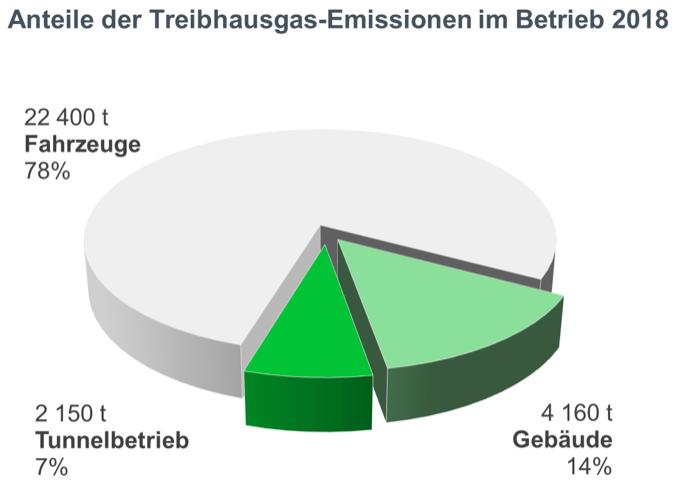 Anteile der Treibhausgas-Emissionen im Betrieb 2018