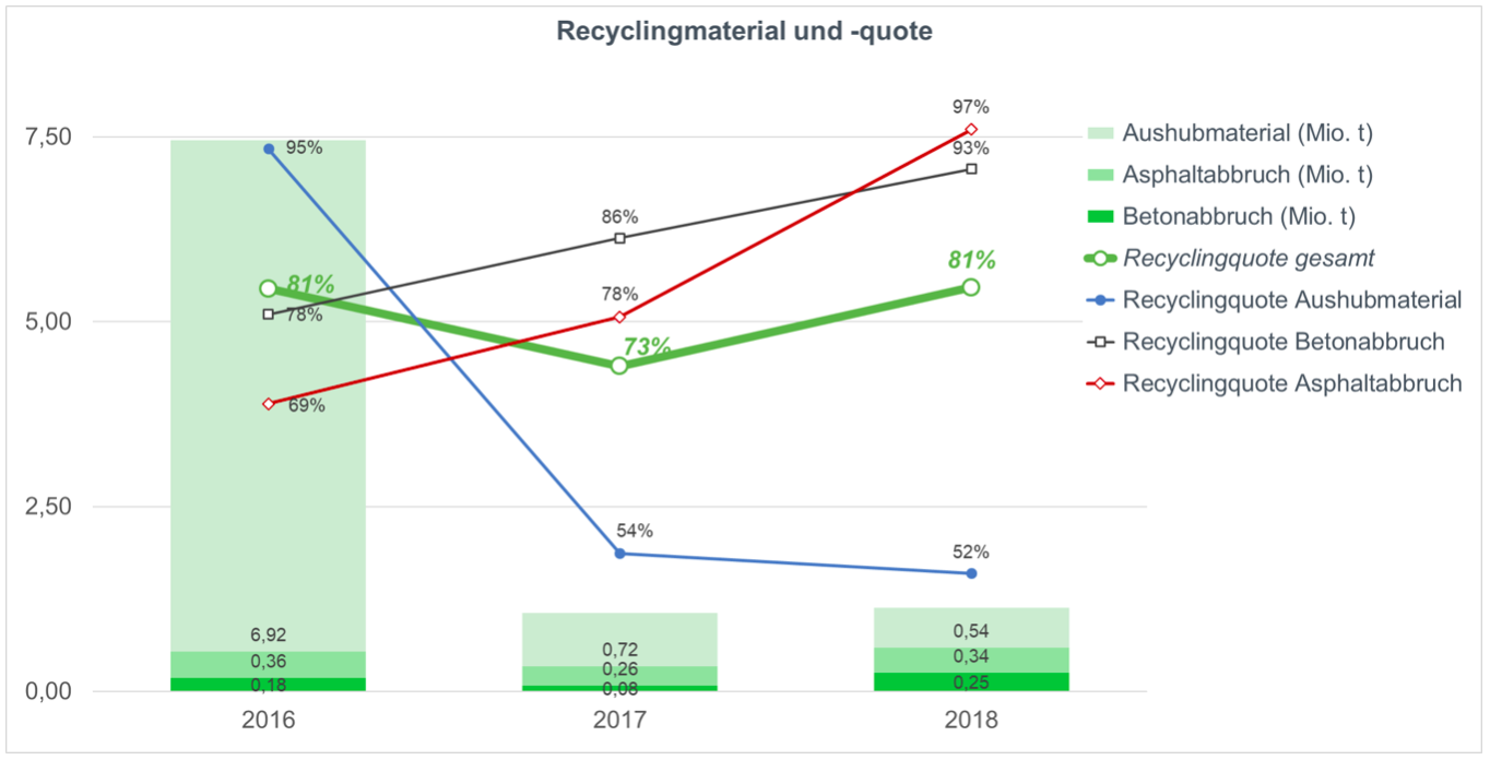 Recyclingmaterial und -quote
