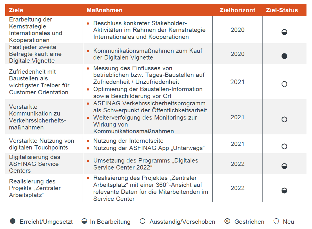 Ziele und Maßnahmen bei der Stakeholder-Einbindung
